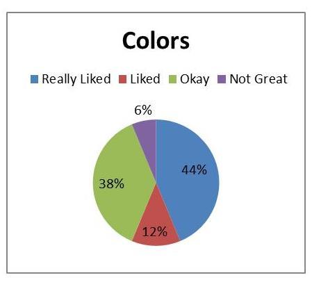Colors Graph