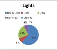 Lights Graph
