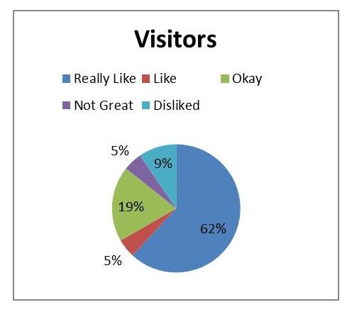 Visitor Graph