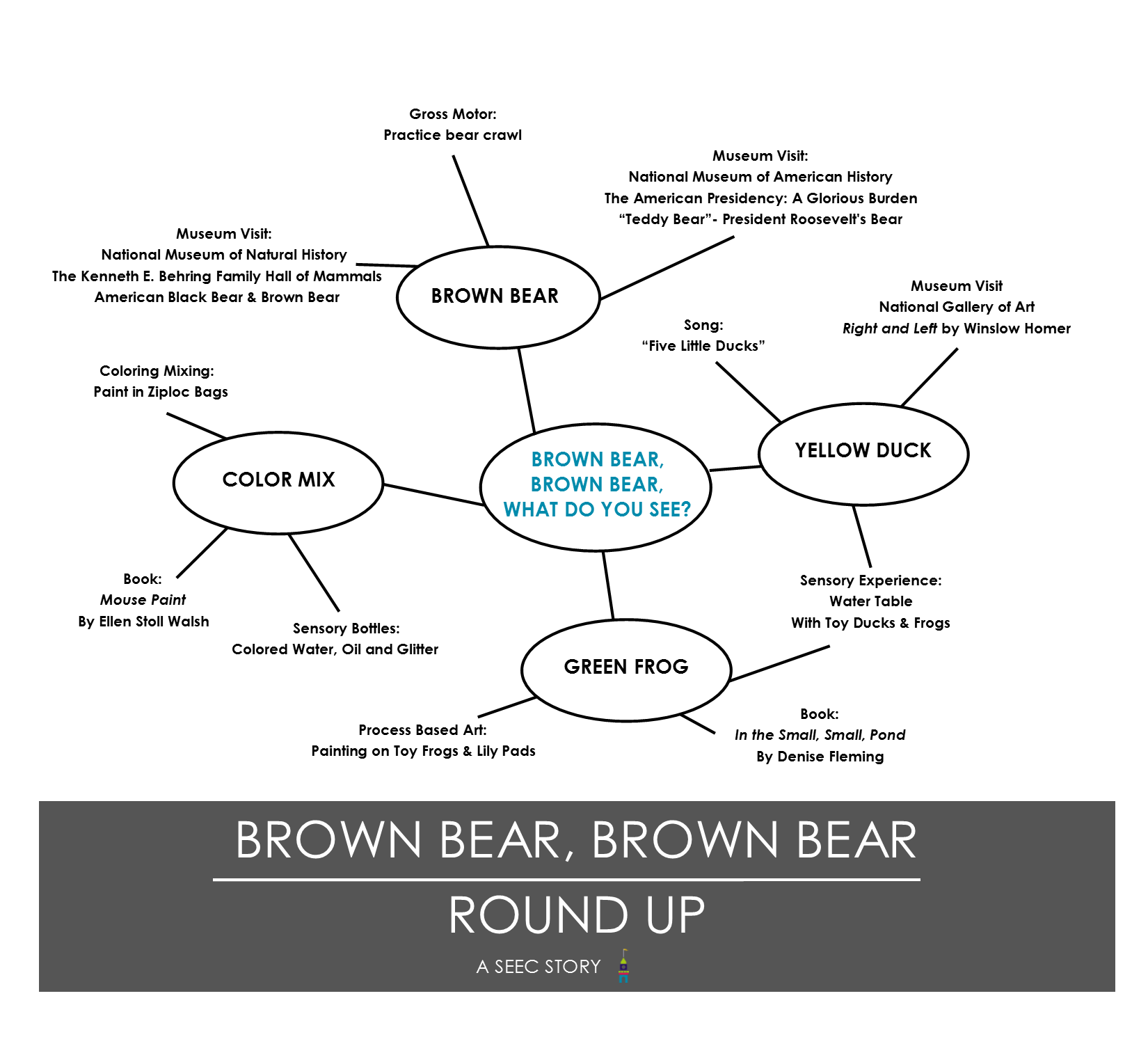photograph relating to Brown Bear Brown Bear What Do You See Printable Book known as Brown Undertake, Brown Go through Roundup SEEC