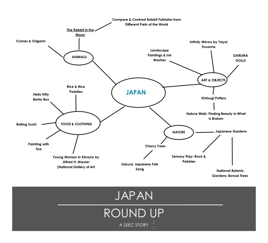 Japan Round Up