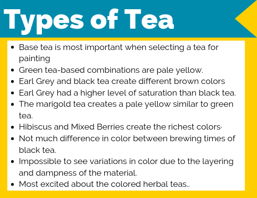 Types of Tea (option 1)